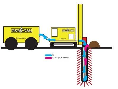 Marichal Forage | Forage de puits